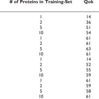 Segment level TM prediction F-score results for MPtopo. (A