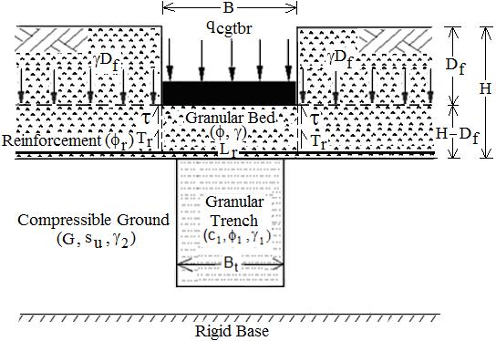 Definition sketch of strip footing on reinforced granular