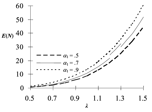 Average queue length vs. λ for different values of α 1