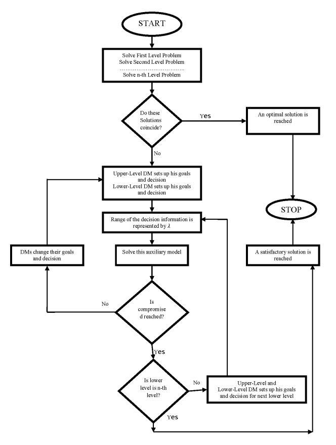6: A flow chart for our proposed procedure Thus í µí± − 1