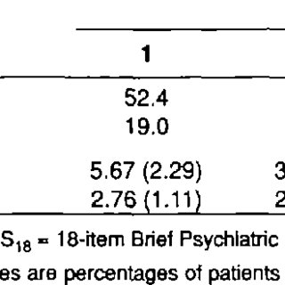 Schizophrenia patients: Demographic characteristics