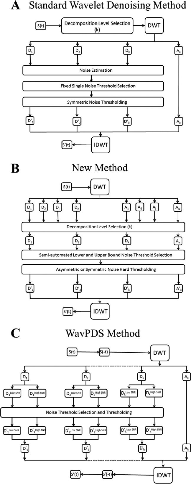 (A) Block diagram of a standard wavelet denoising method
