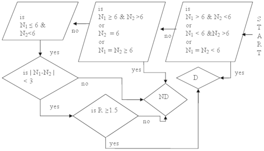 Method 2: A flow chart for predicting a drought over India