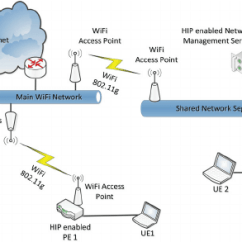 Mpls Network Diagram Visio Home Phone Wiring Australia The Topology Of A Hipls Architecture | Download Scientific