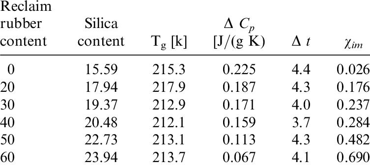 Parameters of calorimetric glass transition: glass