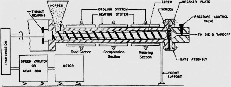 Schematic representation of a single-screw hot melt