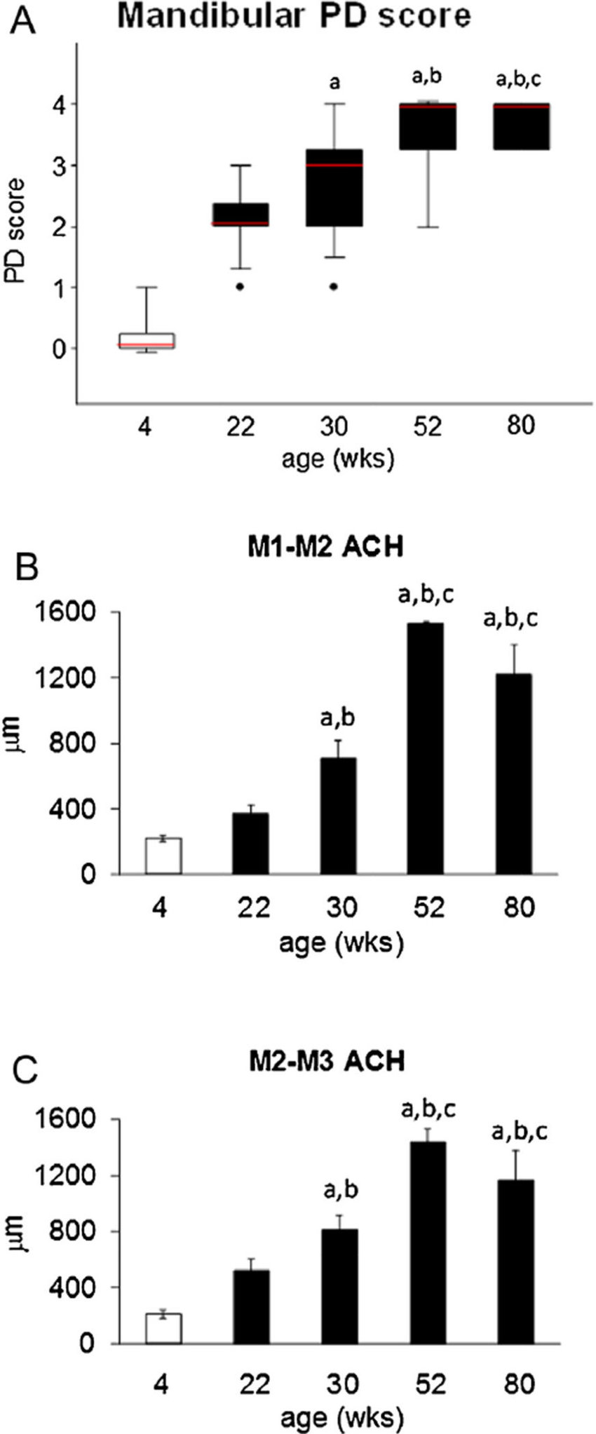 Periodontitis (PD) Score and histometric Alveolar Crest