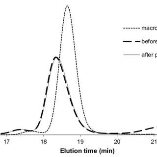 Figure S5: 1 H NMR spectrum (400MHz, Acetone D 6 ) of PEO