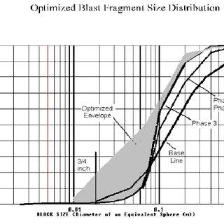 Fragmentation analysis at Lafarge, Exshaw Alberta