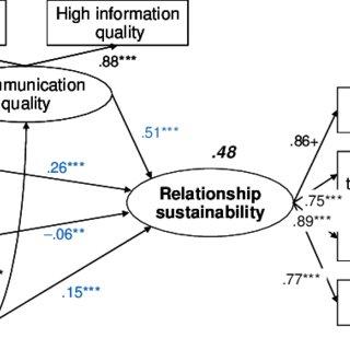 Determinants of relationship sustainability