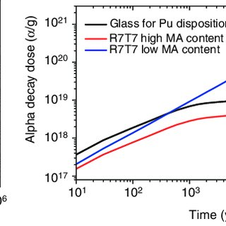 (PDF) Radionuclides containment in nuclear glasses: An