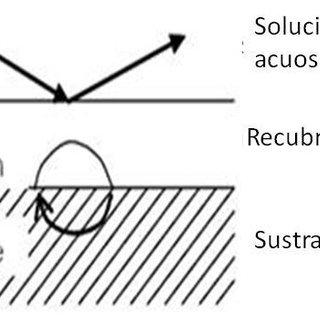 (PDF) Estudio comparativo del proceso de corrosión en