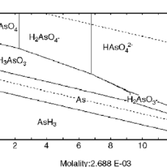 Orbital Diagram For Arsenic Wb Wiring Stability Great Installation Of Pourbaix Eh Ph Species In Aqueous Solutions Rh Researchgate Net