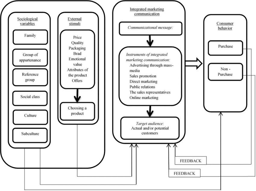 The Model of Integrated Marketing Communication. Source