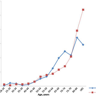 (PDF) Incidence of venous thromboembolism in northern