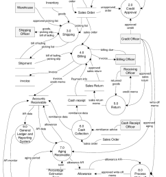 level 0 of data flow diagram 5 process 5 0 return accommodates customers that unsatisfied on [ 756 x 1096 Pixel ]