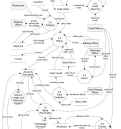 level 0 of data flow diagram 5 process 5 0 return accommodates process flow diagram level 0 [ 756 x 1096 Pixel ]