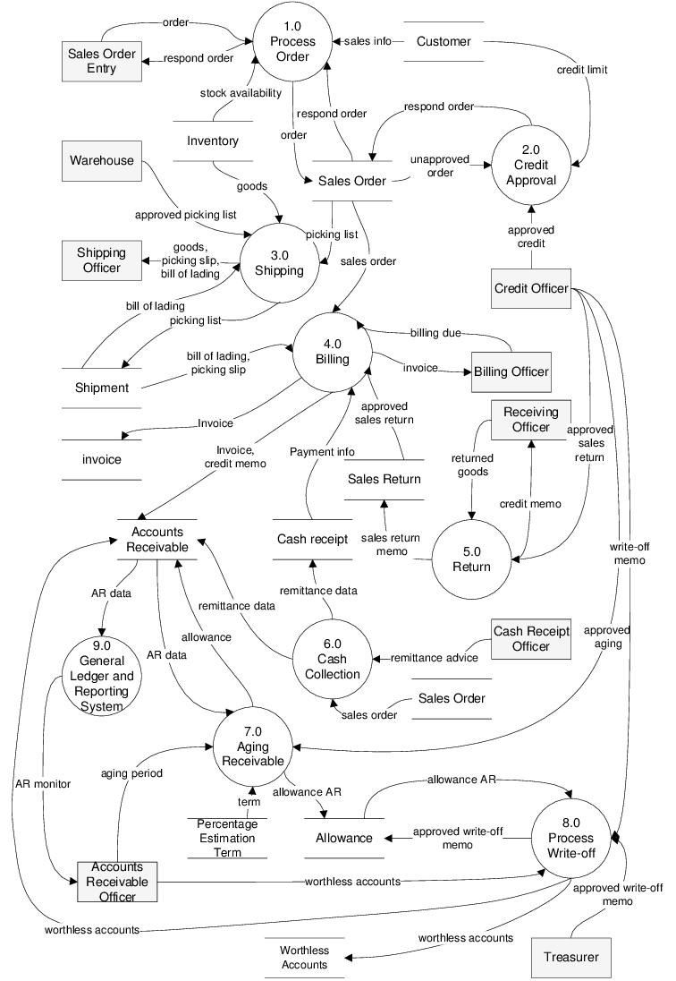 hight resolution of level 0 of data flow diagram 5 process 5 0 return accommodates process flow diagram level 0