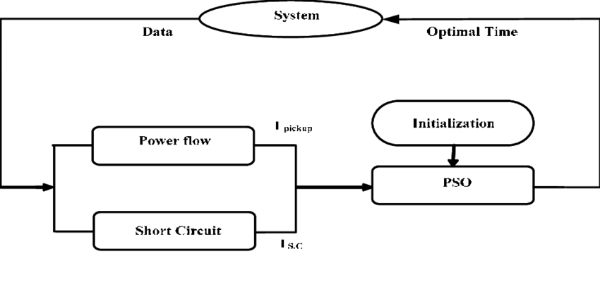 Proposed methodology block diagram. Power flow module: The
