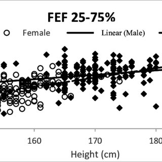 Correlation between Forced vital capacity (FVC) and height