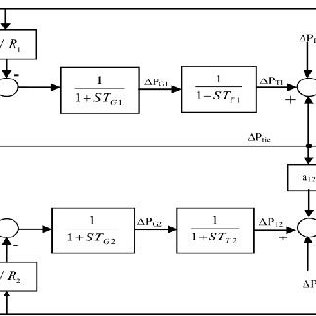 Classical PID controller in a unity feedback block diagram