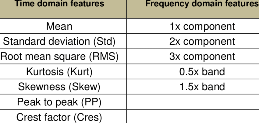 List of used time and frequency features | Download Table