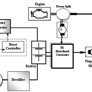 (PDF) Solar and Wind Energy for Hybrid Electric Vehicle