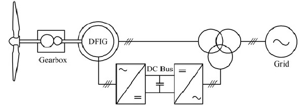 , Schematic diagram of the DFIG-based wind energy