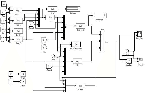 Simulink block diagram for obtaining the PV module