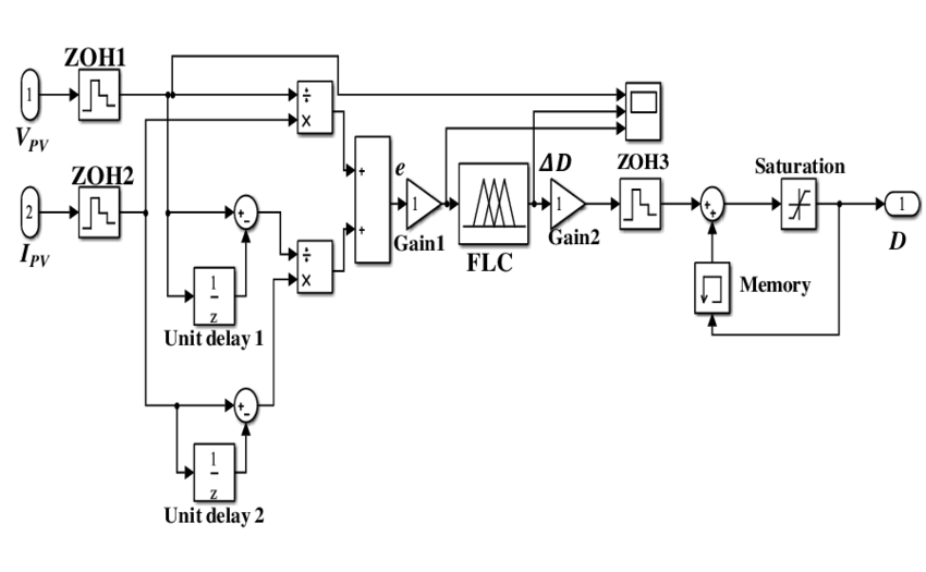 Simulink block diagram of the FLC based on the IC method