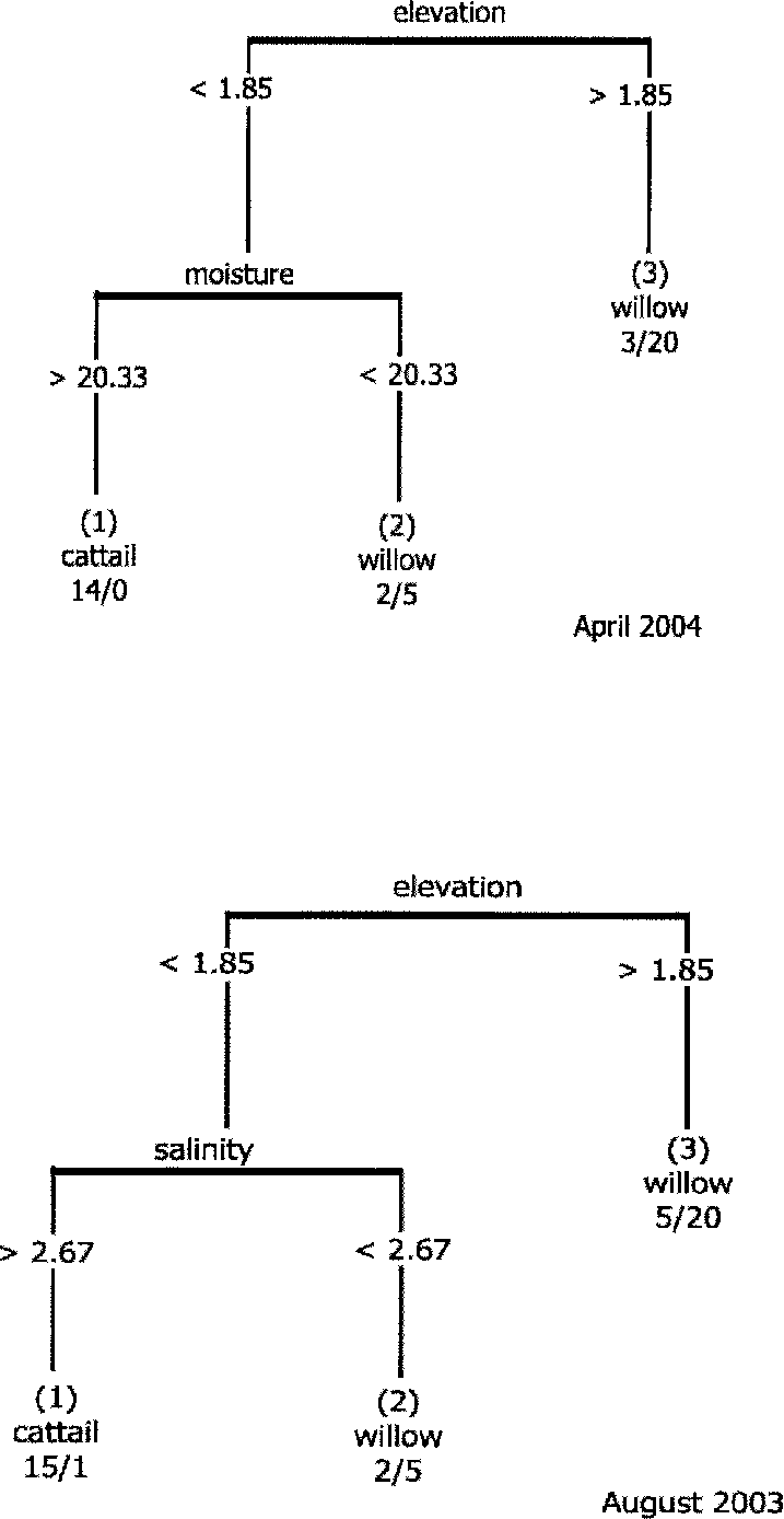 hight resolution of classification trees for april and august cattail willow transition zone data labels of nodes represent