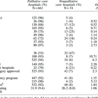 (PDF) The Growth of Palliative Care in U.S. Hospitals: A