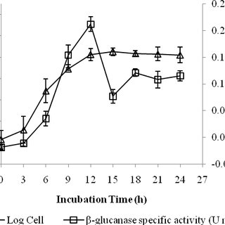 (PDF) Medium optimization of beta-glucanase production by