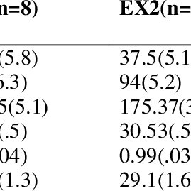 Changes Percentage in enzyme markers of liver function at