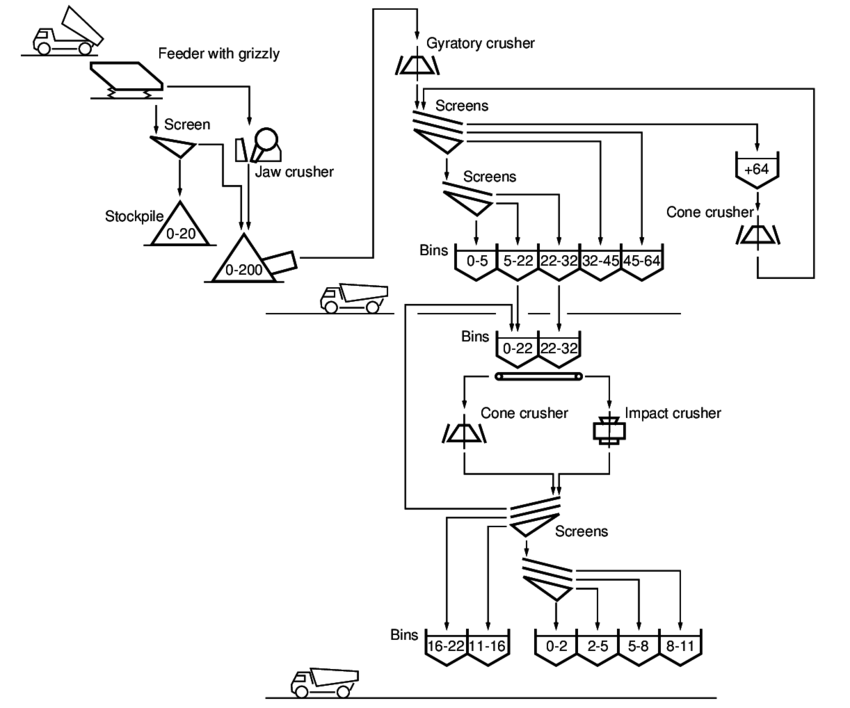 Layout of a four-stage crushing plant for ballast