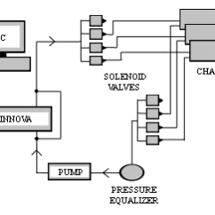 How To Read Solenoid Valve Diagrams 3 Phase Receptacle Wiring Diagram Air All Data A Schematic Drawing Of The Flux System Setup One Pair Egr