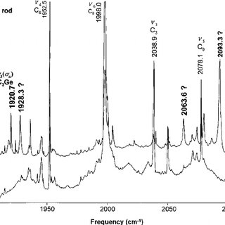 FTIR absorption spectra recorded after the laser ablation