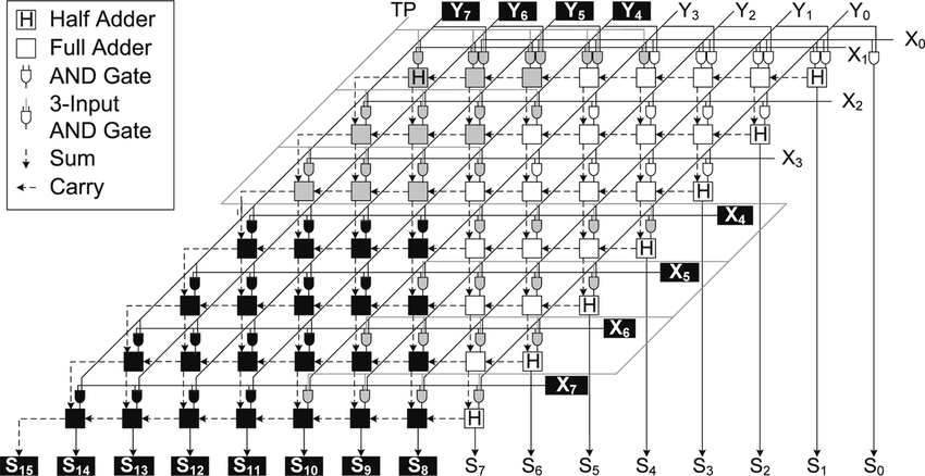 Block diagram of an unsigned 8-bit twin-precision array