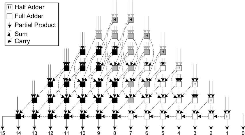 Block diagram of an unsigned 8-bit twin-precision