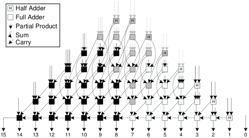 6: Block diagram of an unsigned 8-bit twin-precision