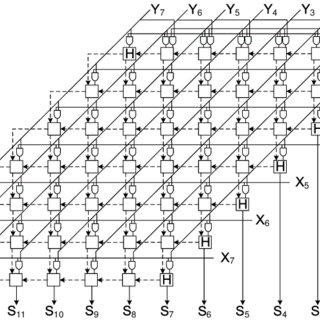 4: Block diagram of an unsigned 8-bit array multiplier