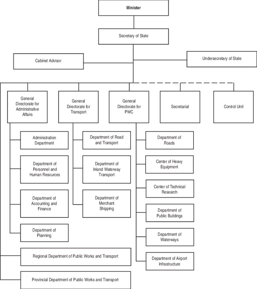 6 Organizational Structure of the Ministry of Public Works