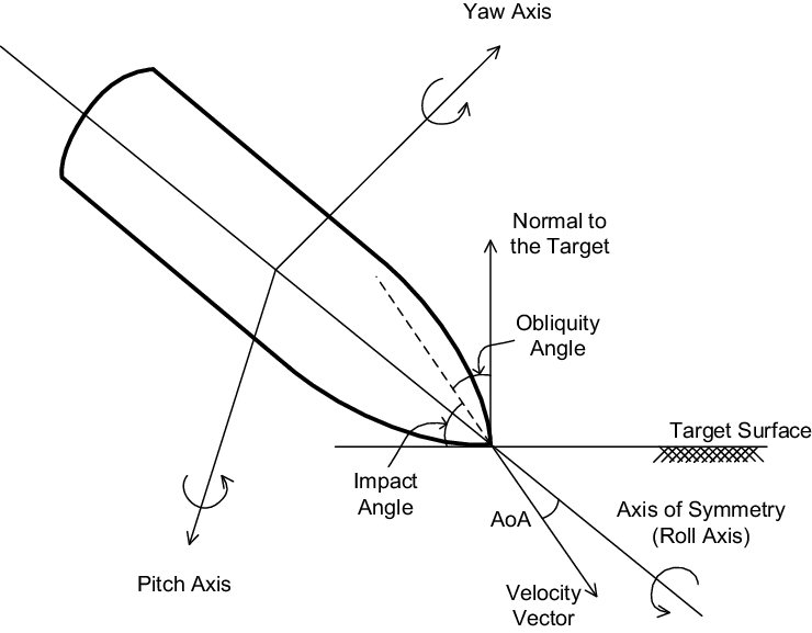 Definition of projectile notations including the angle of