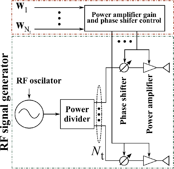 Detailed schematic diagram for a directional modulation
