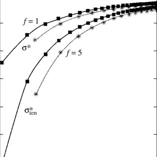 (PDF) Dependence of the surface energy on the size and