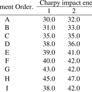 (PDF) Study of Resistance Spot Welding Between AISI 301