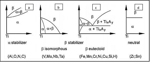 shows different types of phase diagrams of Ti,(a) is a