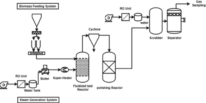 Process flow diagram of the pilot-scale gasification