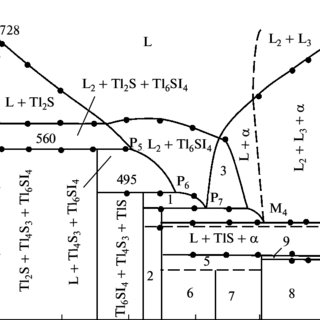 (PDF) Phase Diagram of the Tl-TlI-S System and