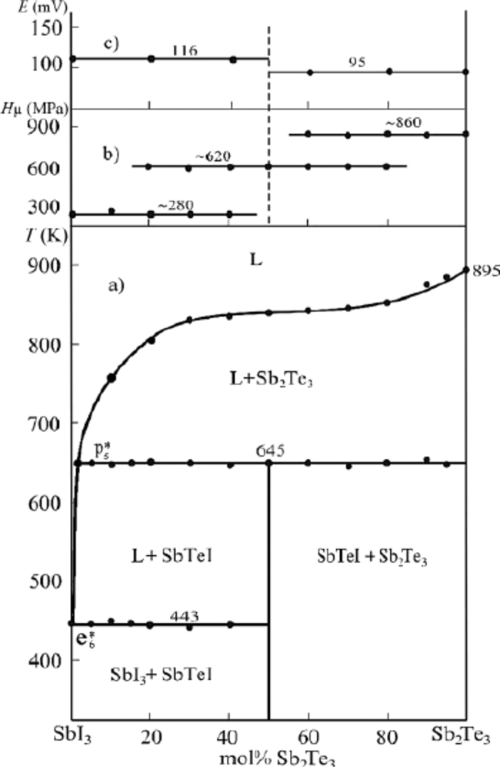 small resolution of  a phase diagram b concentration relations of microhard nesses